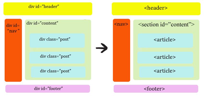 Семантические теги HTML5