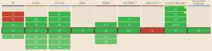 CSS3 Transition - поддержка браузеров