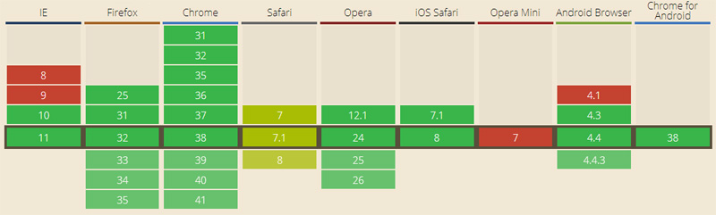 HTML5 History API поддержка браузерами