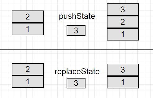 Разница методов replaceState и pushState